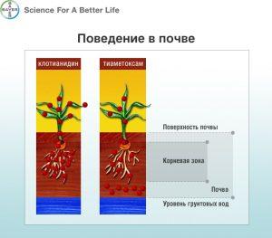 Клотианидин - Поведение клотианидина в почве
