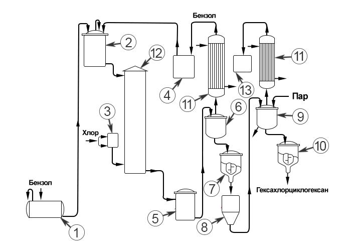 ГХЦГ (Гексахлоран) - Промышленное получение гексахлорциклогексана
