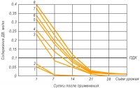 Пенконазол (Топаз) - Динамика разложения топаза </p>на основе пенконазола в почве