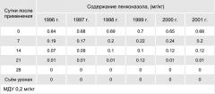 Пенконазол (Топаз) - Динамика разложения топаза </p>на основе пенконазола в плодах яблони