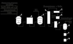 2,4-Д (2,4-Дихлорфеноксиуксусная кислота) - Схема получения 2,4-Д