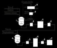 2,4-Д (малолетучие эфиры С7-С9) - Схема получения 2,4-Д </p>(малолетучих эфиров С7-С9)