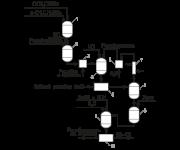 МЦПА (2М-4Х) - Принципиальная схема получения МЦПА