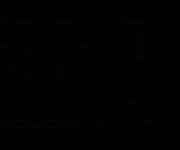 Глифосат - Схемы получения глифосфата