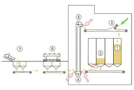 Опрыскивание зерна - Возможные места для монтажа оборудования