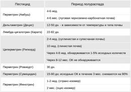 Персистентность - Персистентность синтетических </p> пиретроидов в почве
