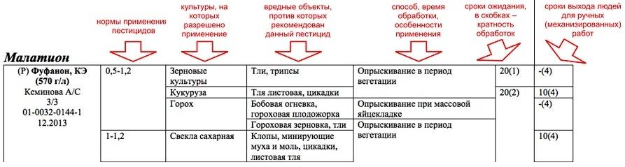 Срок ожидания - Регламент применения