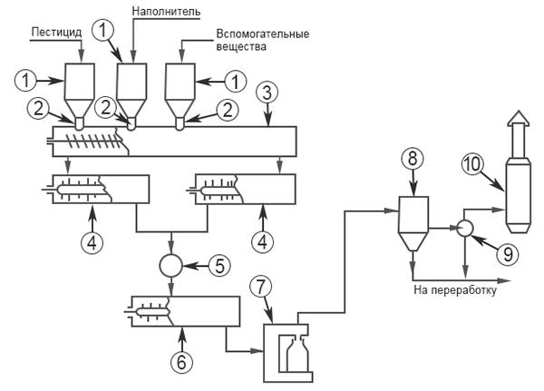Порошок (дуст) - Схема производства дустов пестицидов