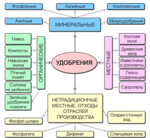 Удобрения - Схема классификации основных видов удобрений