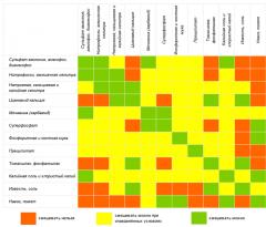 Комплексные удобрения - Основные правила смешивания минеральных удобрений